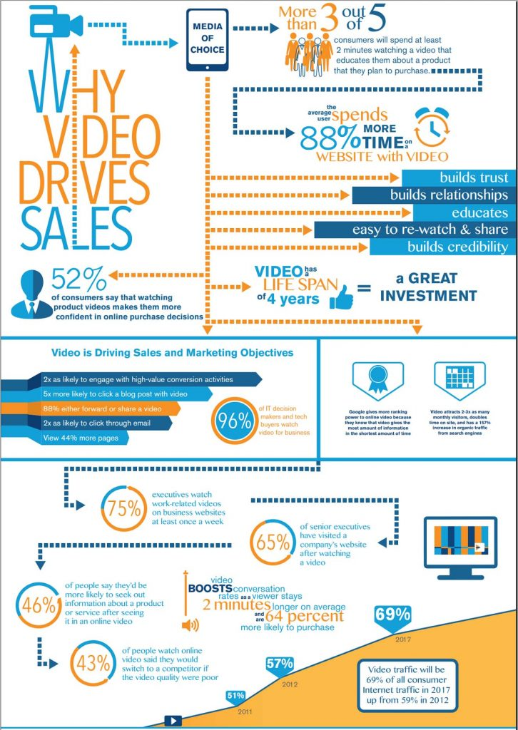 why-video-drive-sales-infographic